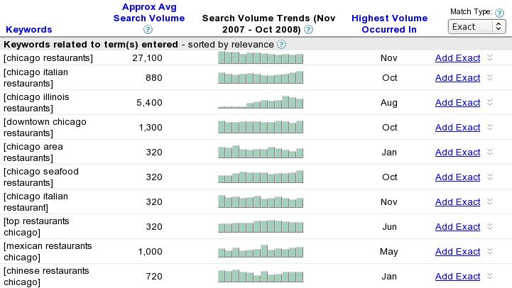google-adwords-keyword-tool_exact