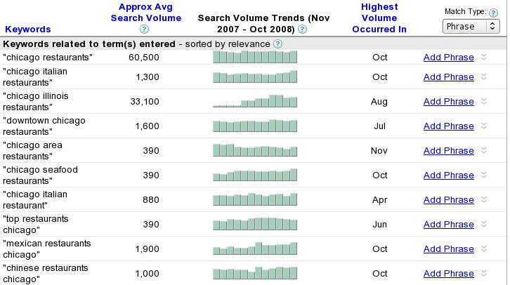 google-adwords-keyword-tool_phrase