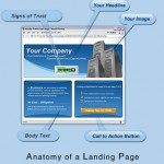 How to Build Landing Pages for High Conversions