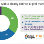 7 Reasons Why You Need Digital Marketing Strategy in 2017