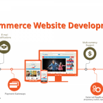 4 Important Aspects of E-commerce Website Development to Increase ROI